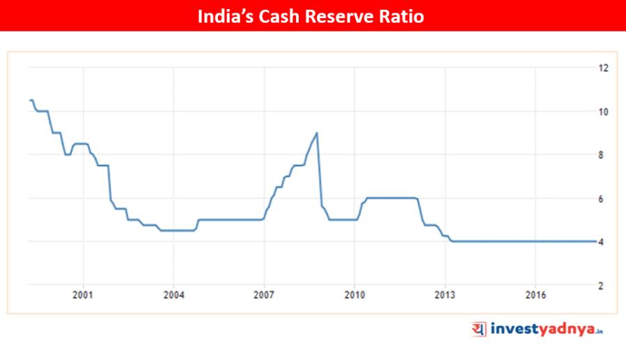 India's CRR Source : www.tradingeconomics.com