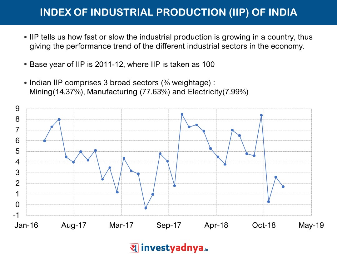 Index of Industrial Production (IIP)