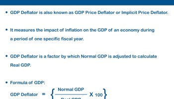 What is GDP Deflator?