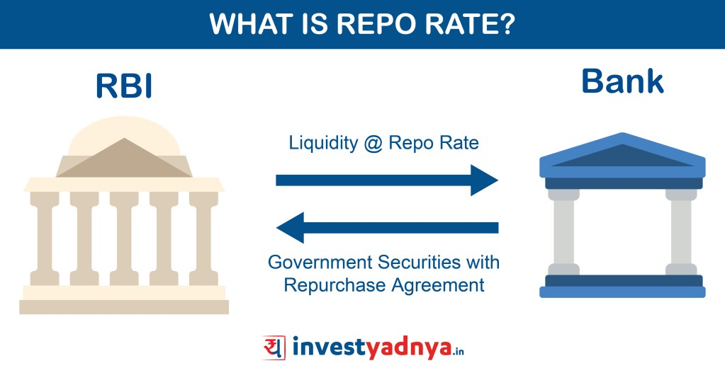Repo Rate Transaction