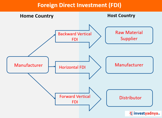 Types of Foreign Direct Investment