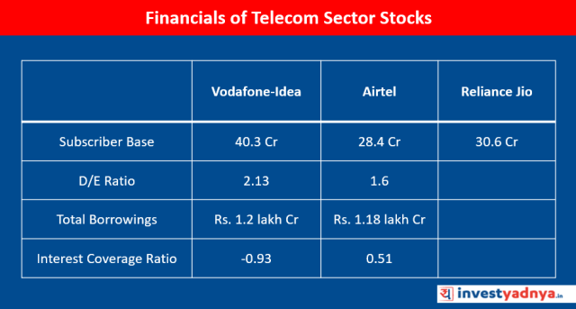 Financials of Telecom Sector Stocks