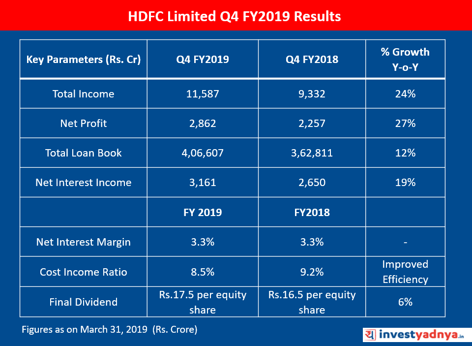 HDFC Limited Q4 FY2019 Results