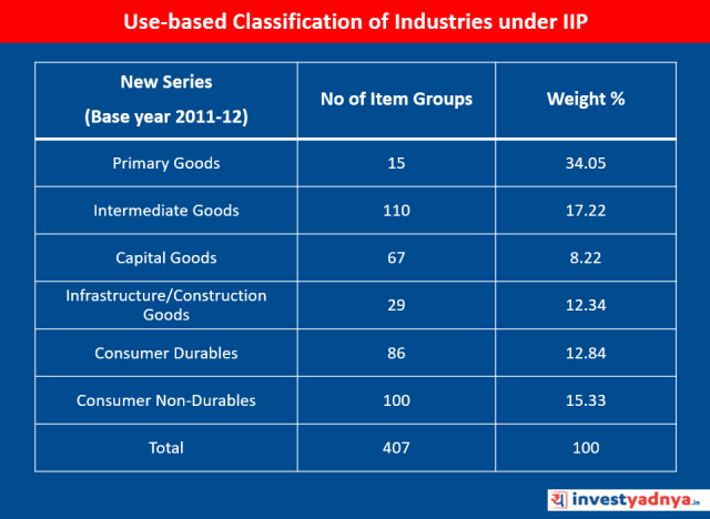 Use-based Classification of Industries under IIP