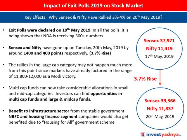 Impact of Exit Polls 2019 on Sensex & Nifty