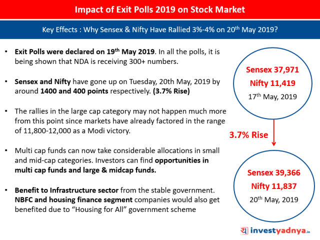 Impact of Exit Polls 2019 on Sensex & Nifty