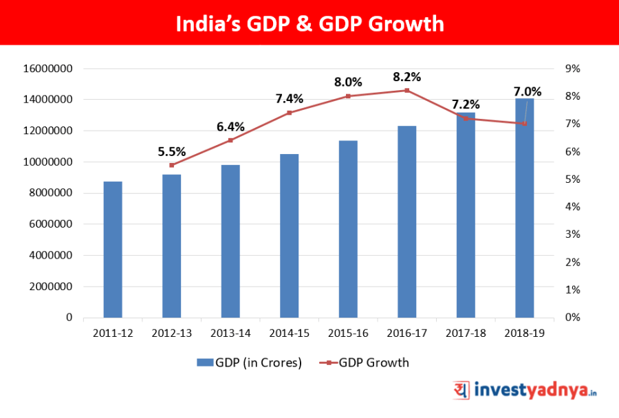 India's GDP & GDP Growth Rate