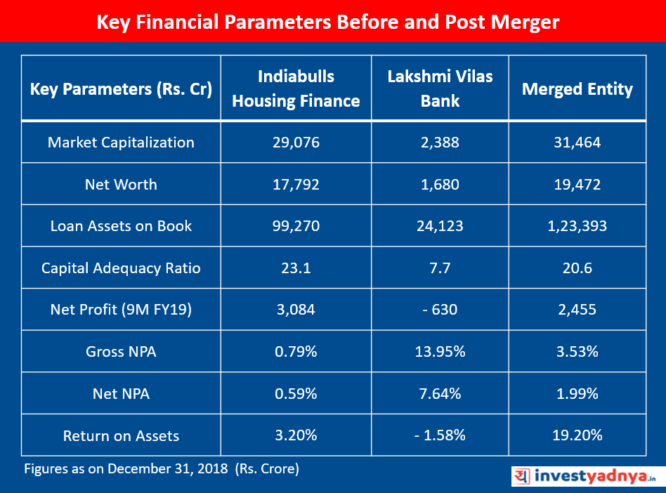 Indiabulls-Housing Finance -Lakshmi-Vila-Bank-Key-Financials-Before-and-Post-merger