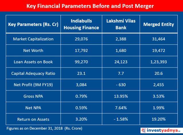 KEY FINANCIALS OF INDIABULLS HOUSING FINANCE & LAKSHMI VILAS BANK BEFORE & POST MERGER