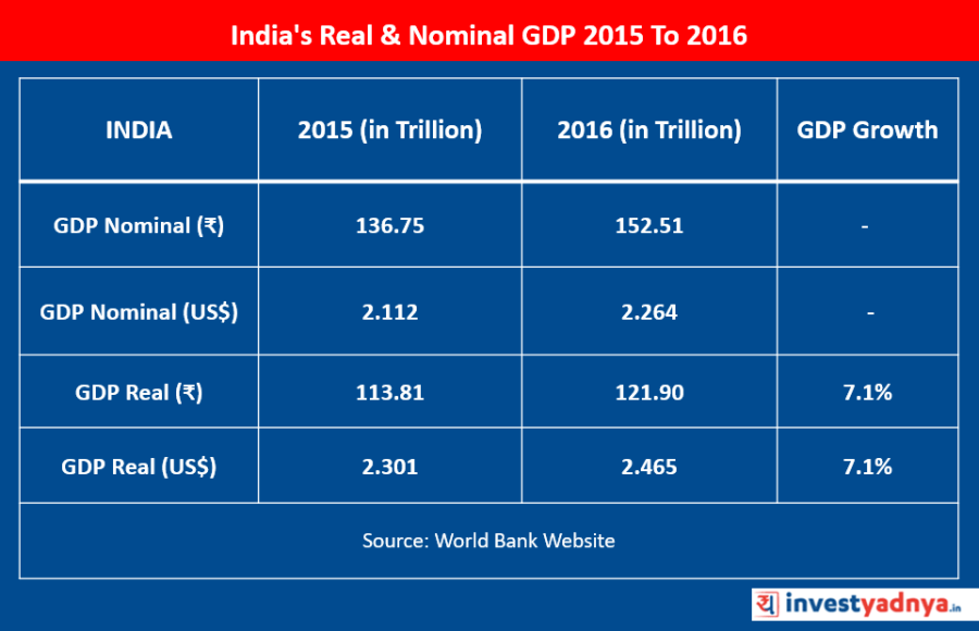 India's Real & Nominal GDP 2015 to 2016