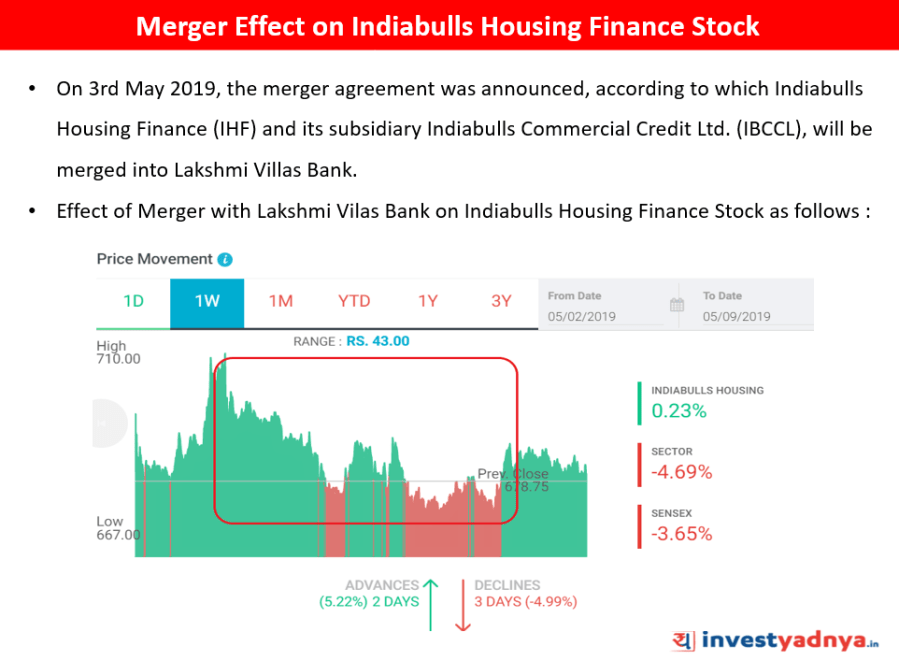 Merger Effect on Indiabulls Housing Finance Stock