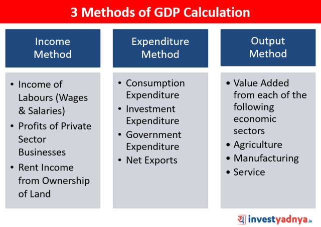 Methods of GDP Calculation