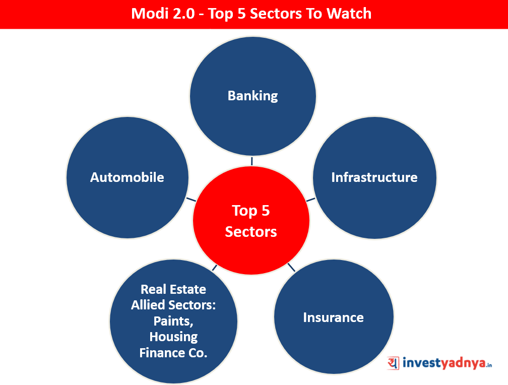 Modi 2.0 - Top 5 Sectors