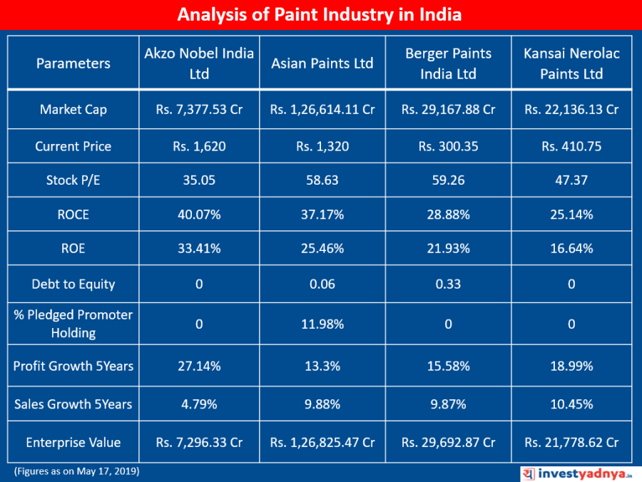 Analysis of Paint Industry in India