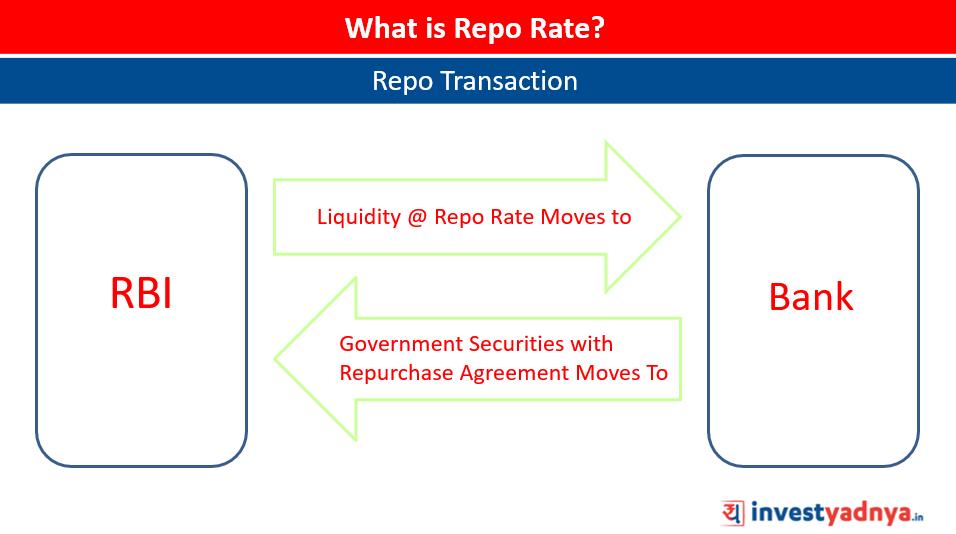 Repo Transaction