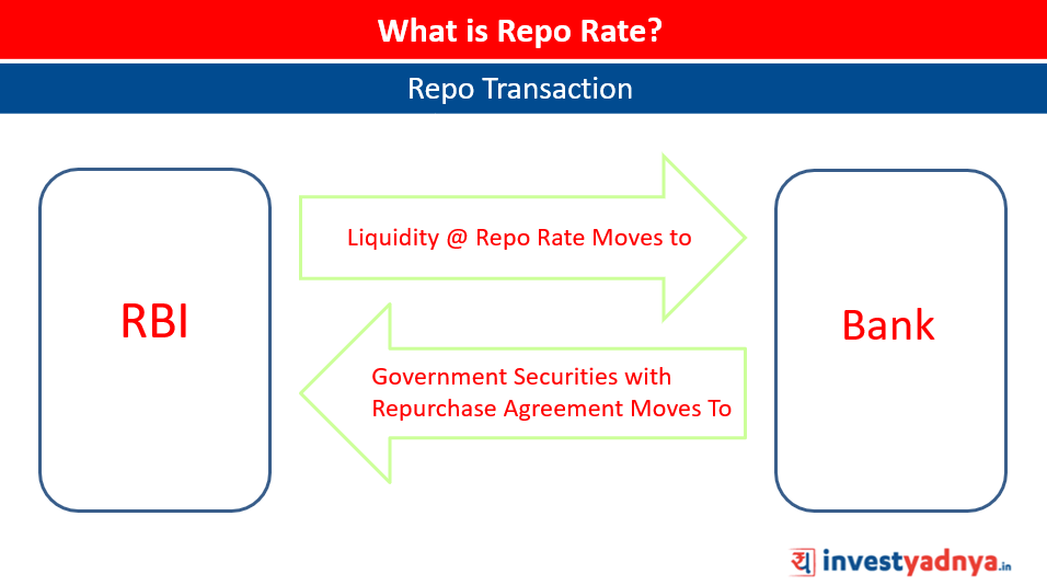 Repo Rate Transaction