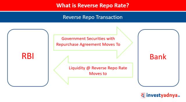 Reverse Repo Rate