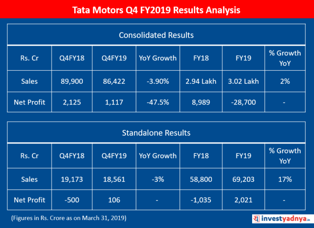 Tata Motors Q4 FY2019 Results