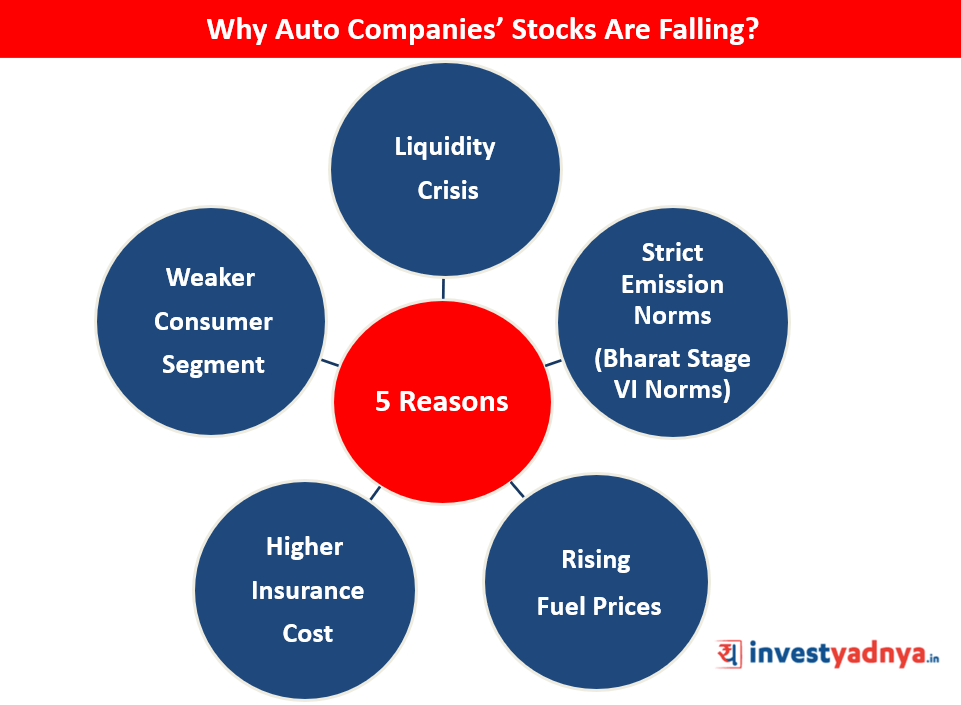 Why Auto Companies Stocks Are Falling?