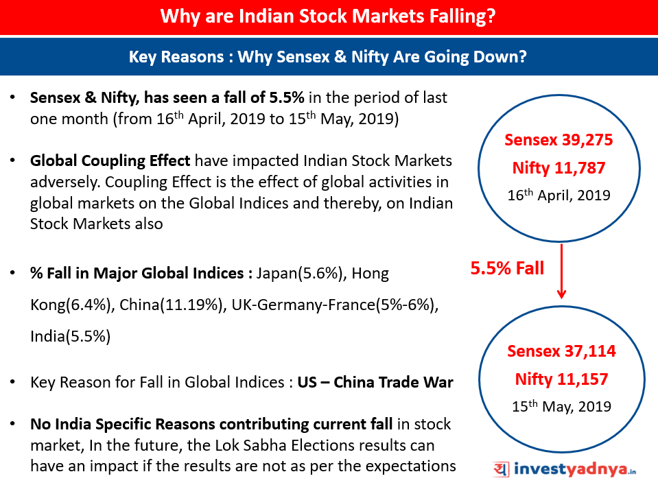 Why Sensex & Nifty Indices Are Falling?