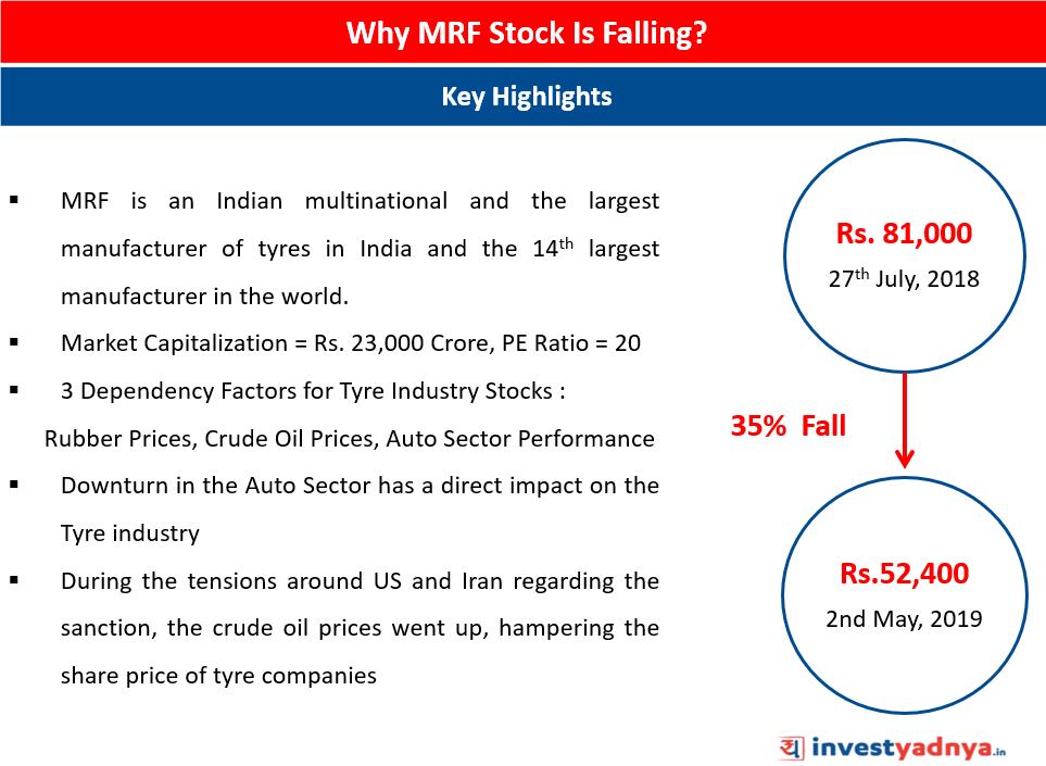 Why-MRF-stock is dropped by 35%