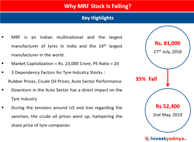 Why is the Stock of MRF Falling?