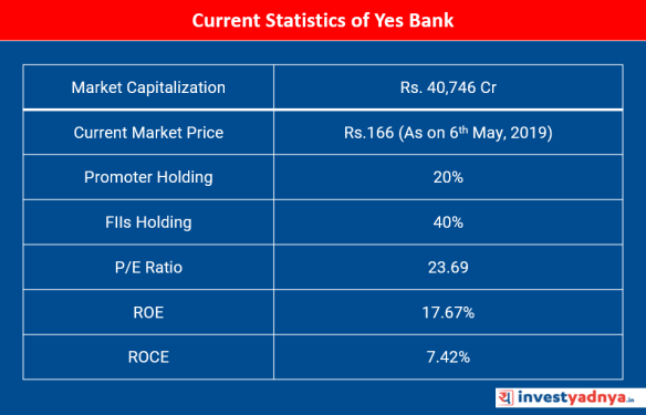 Why Yes Bank Stock is Falling? - Yadnya Investment Academy