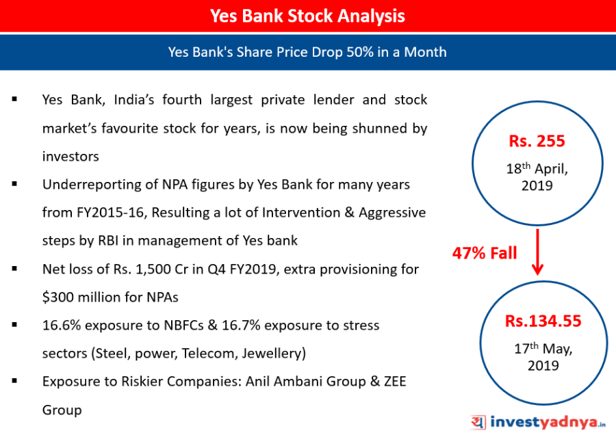 Yes Bank Stock Analysis