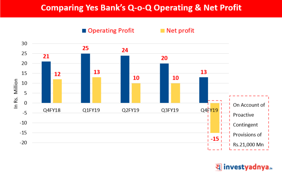 Comparing Yes Bank's Q-o-Q Operating & Net Profit