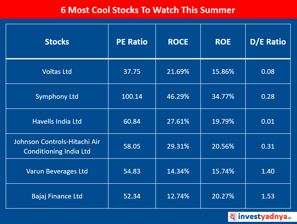 6 Cool Stocks To Watch This Summer