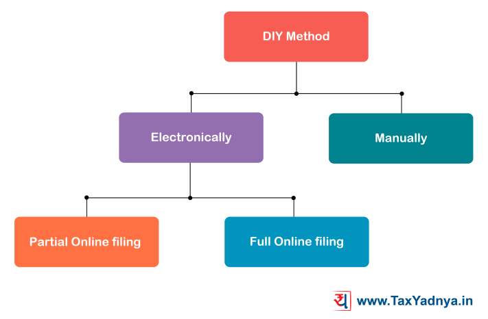 DIY : Do It Yourself method to file ITR