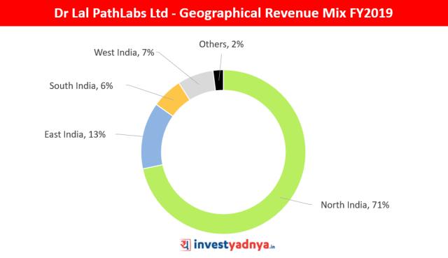 Dr Lal PathLabs Ltd Geographical Revenue Mix FY2019