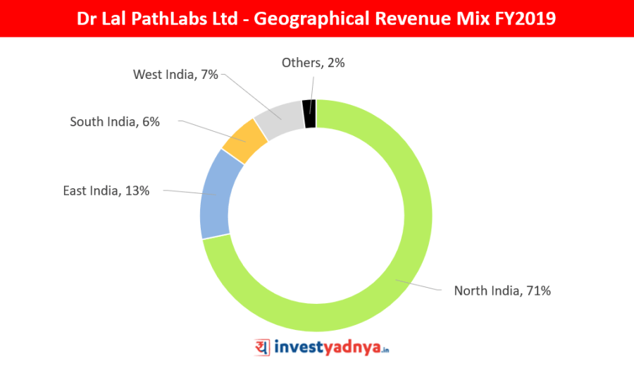 Dr Lal PathLabs Ltd Geographical Revenue Mix FY2019