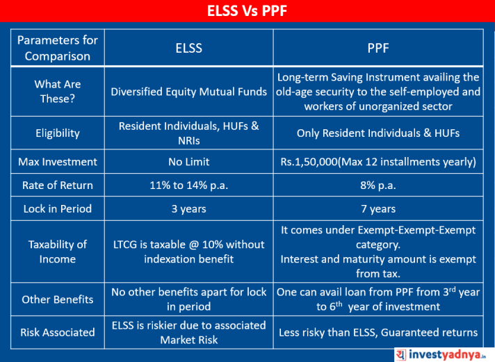 ELSS vs PPF Comparison