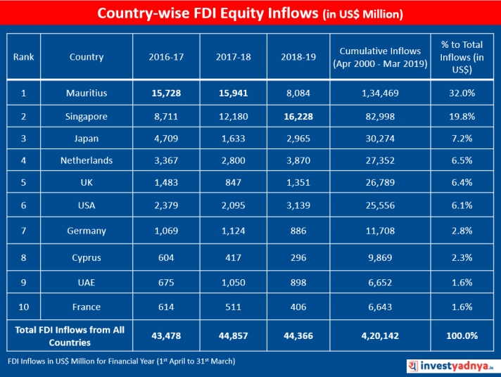 Country-wise FDI Equity Inflows US$ Million