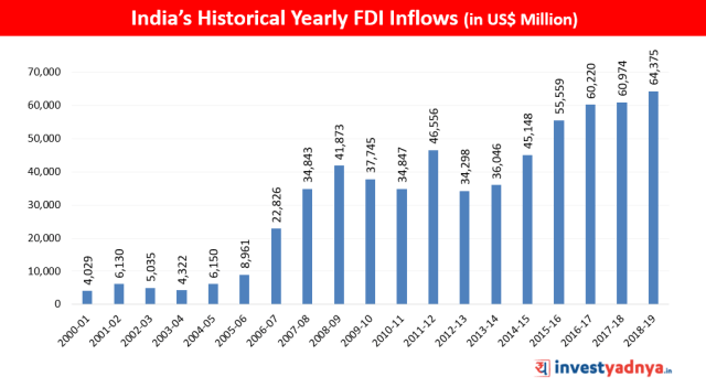 Historical Trend of  India's Yearly FDI Inflows (in US$ Million)