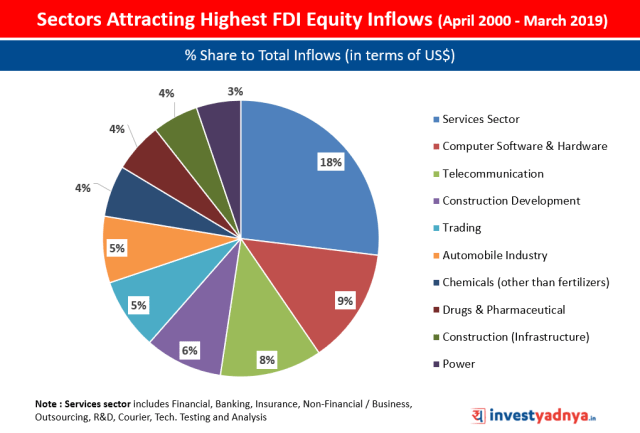 % Share of Top Sectors in India's FDI Equity Inflows