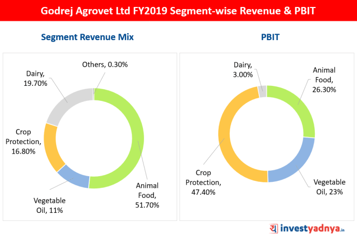 Godrej Agrovet Ltd FY2019 Segment-wise Revenue & PBIT