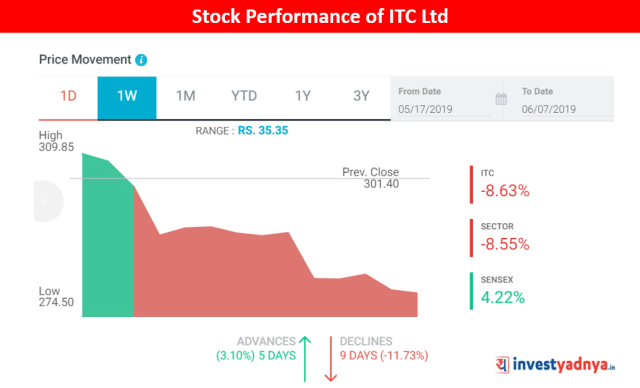 Stock Performance of ITC Ltd (from 20th May 2019 to 7th June 2019)
