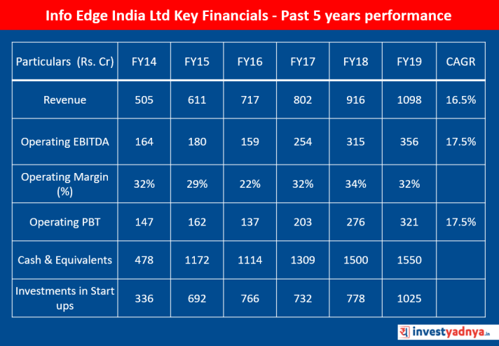 Info Edge India Ltd Key Financials