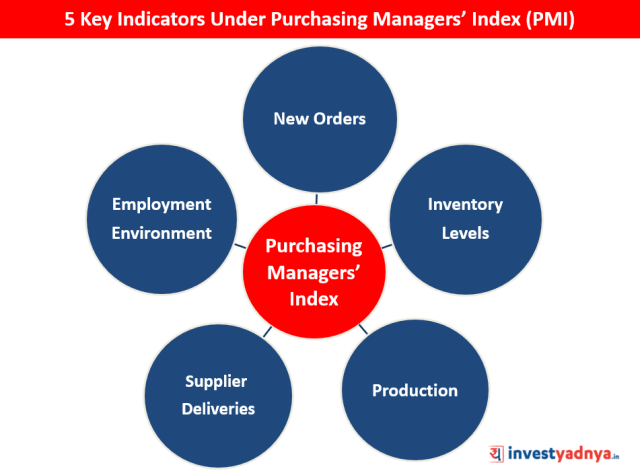 Purchasing Managers' Index (PMI)