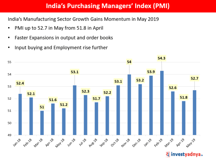 India's Purchasing Managers' Index