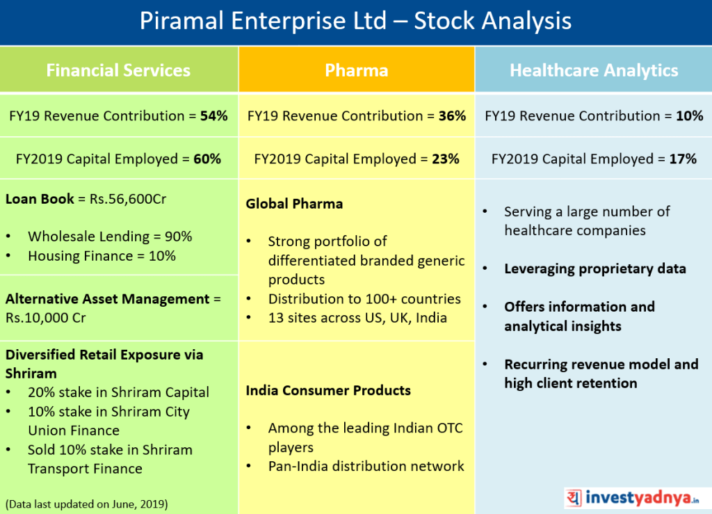 Piramal Enterprises Ltd - Stock Analysis