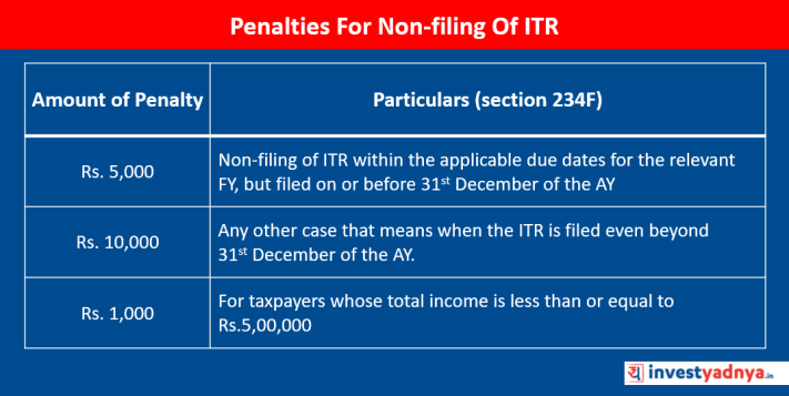 Penalties For Non-filing Of ITR