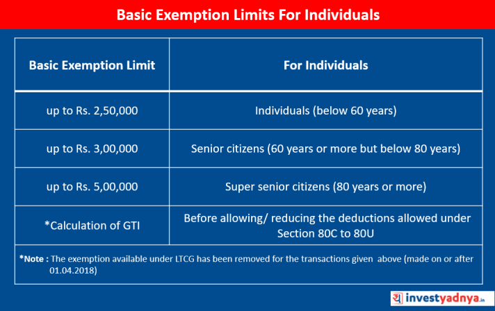 Basic Exemption Limits For Individuals