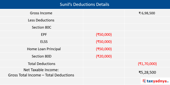 Deduction Details