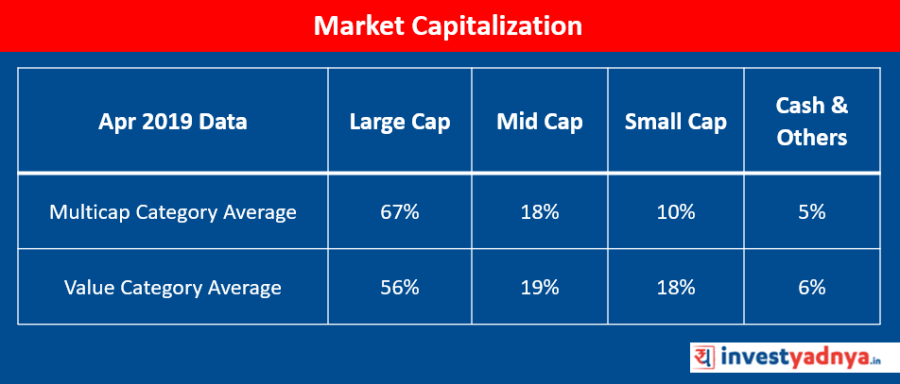Value Vs Multicap Funds : Market Capitalization