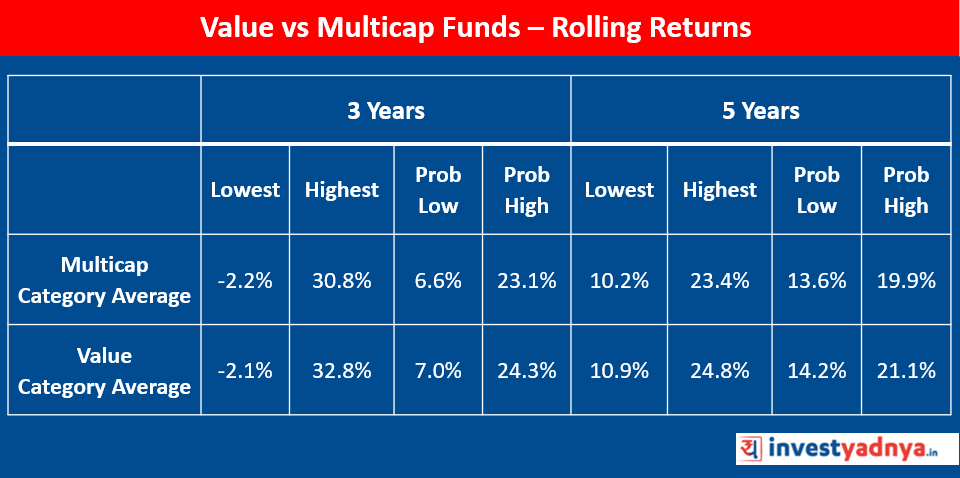 Value Vs Multicap Funds : Rolling Returns
