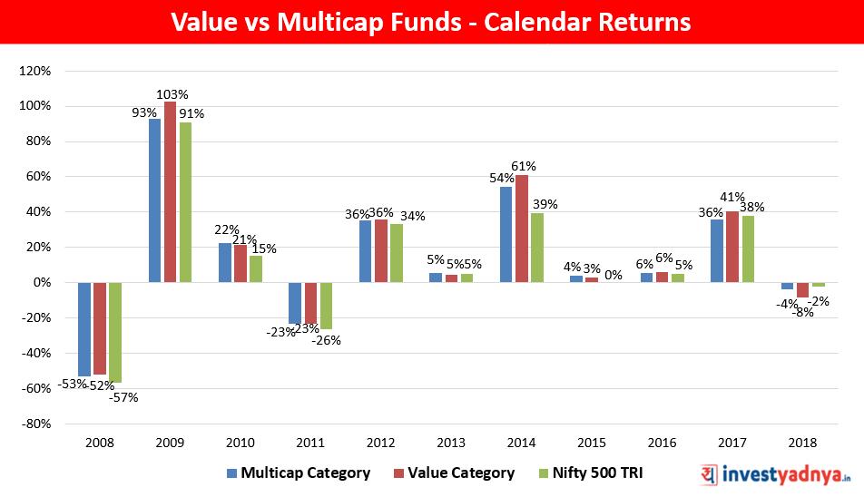 Value Vs Multicap Funds : Calendar Returns