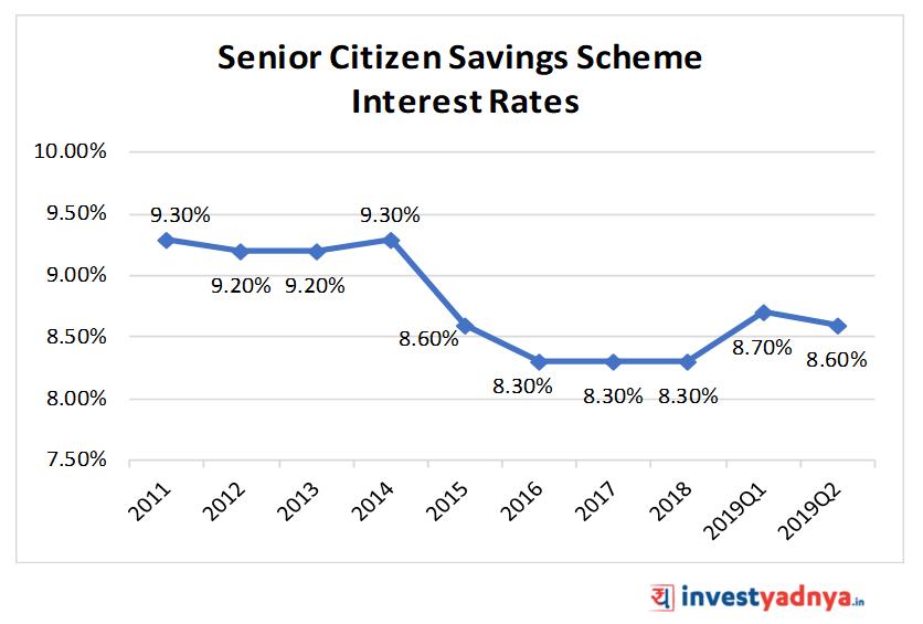 Senior Citizen Savings Scheme (SCSS) Interest Rates